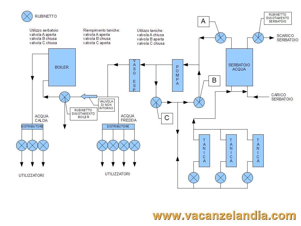 Migliorie nuovo impianto idrico 1 contenuti redazione for Isolamento del tubo di rame dell acqua calda